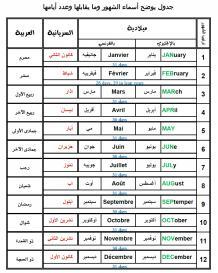 مخطط توضيحي للشهور الإسلامية والميلادية والسريانية-تبيان الشهور.jpg