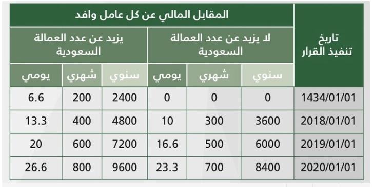 المقابل المالي للعمالة الوافدة في السعودية-المقابل المالي للعمالة الوافدة.jpg